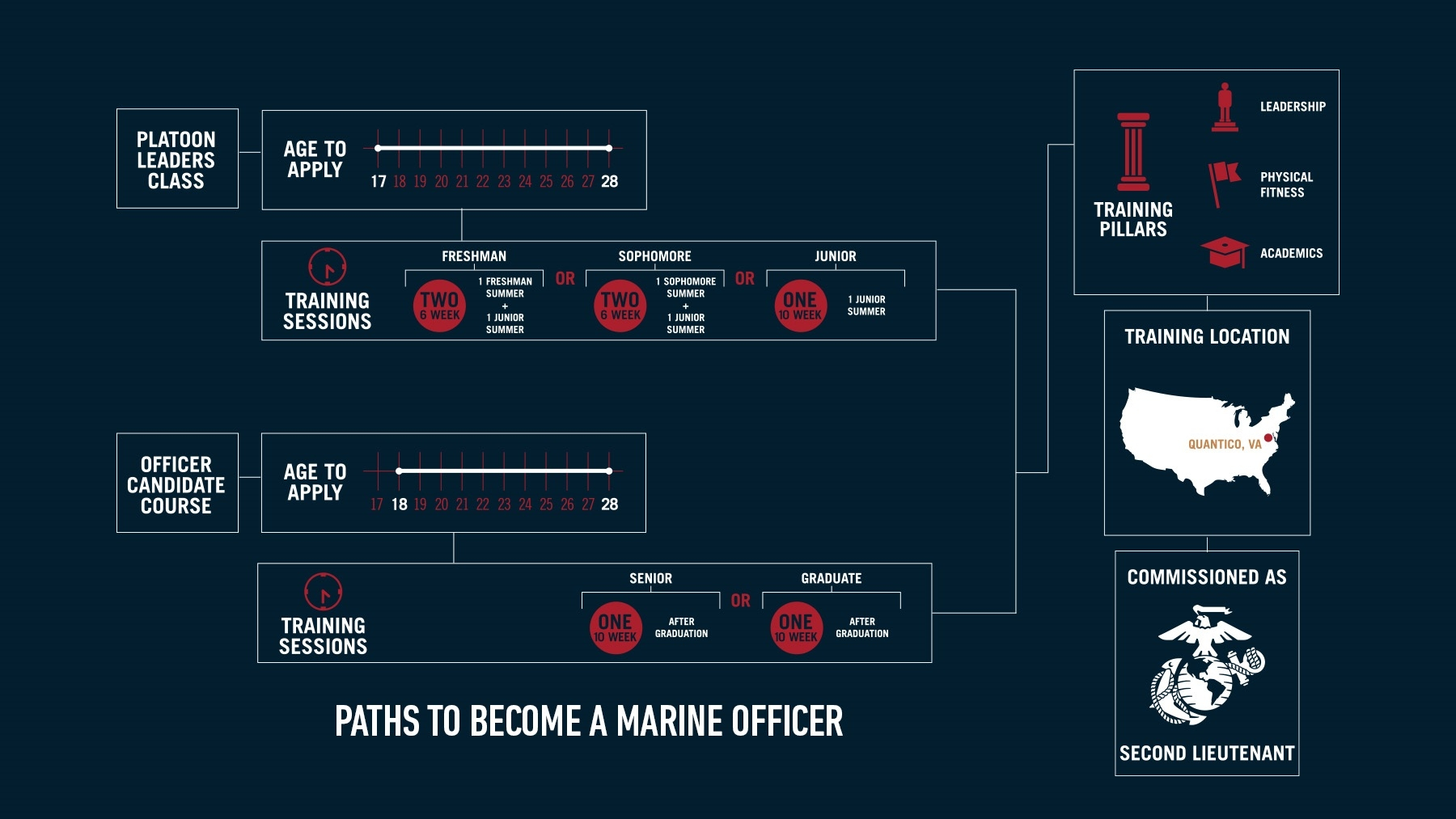 How to become a Marine Officer