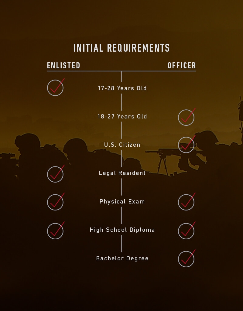 marine corps enlisted job