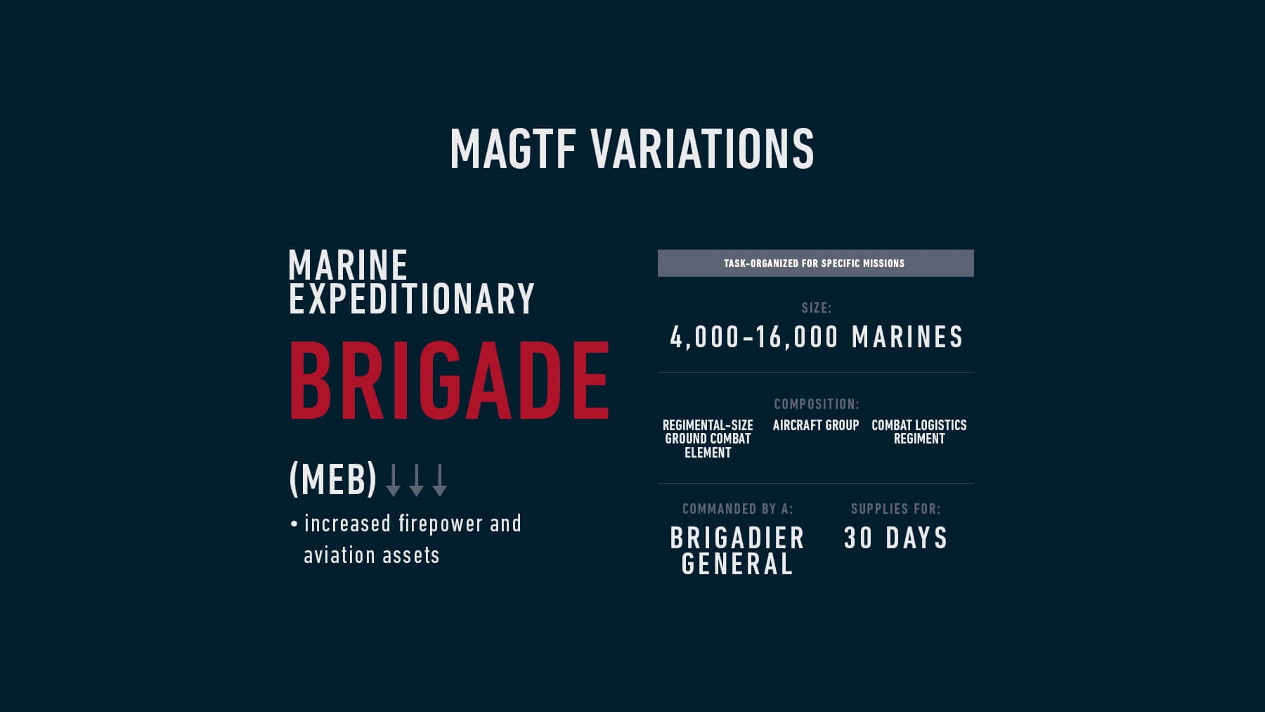Infographic detailing a Marine Expeditionary Brigade, or a MEB.