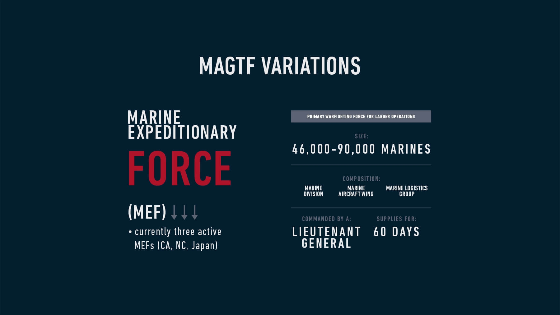 Infographic detailing a Marine Expeditionary Force, or a MEF.