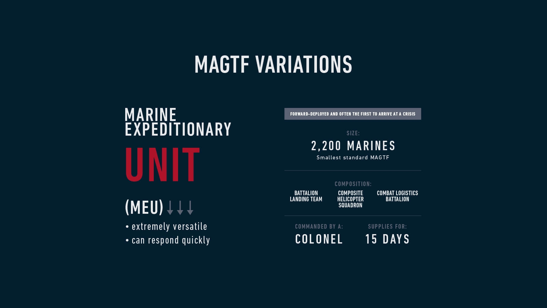 Infographic detailing a Marine Expeditionary Unit, or a MEU.